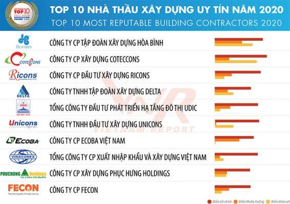 Top 10 công ty xây dựng lớn nhất Việt Nam